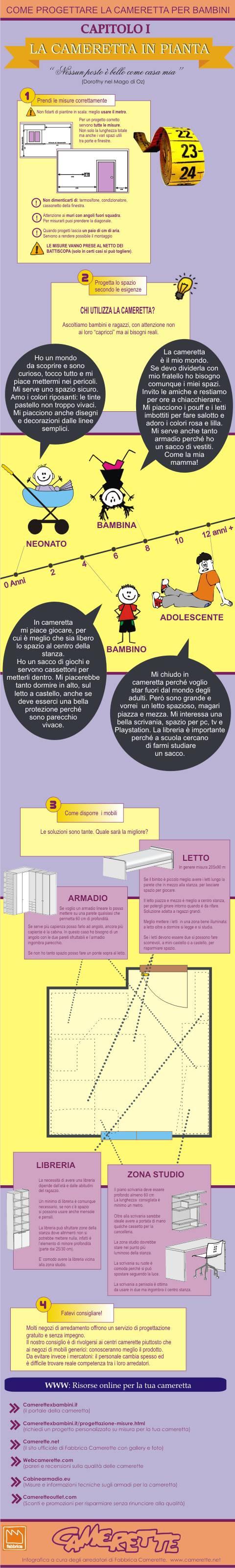 infografica_camerette